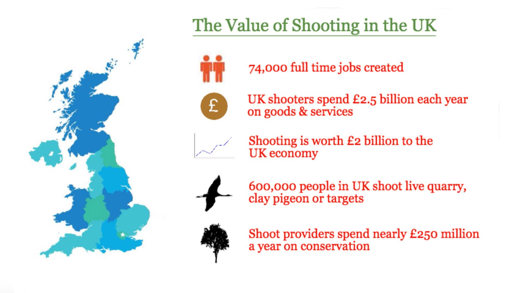 Value of Game Shooting in the UK