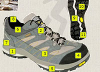 Key features of walking shoes